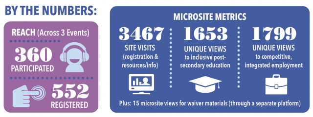 By the numbers: Reach (Across 3 events), 360 participated, 552 registered. Microsite metrics: 3467 site visits (registration & resources/info), 1653 unique views to inclusive post-secondary education, 1799 unique views to competitive, integrated employment. Plus: 15 microsite views for waiver materials (through a separate platform).