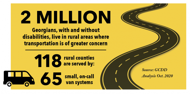2 million Georgians, with and without disabilities, live in rural areas where transportation is of greater concern. 118 rural countries are served by: 65 small, on-call van systems. Source: GCDD. Analysis October 2020.