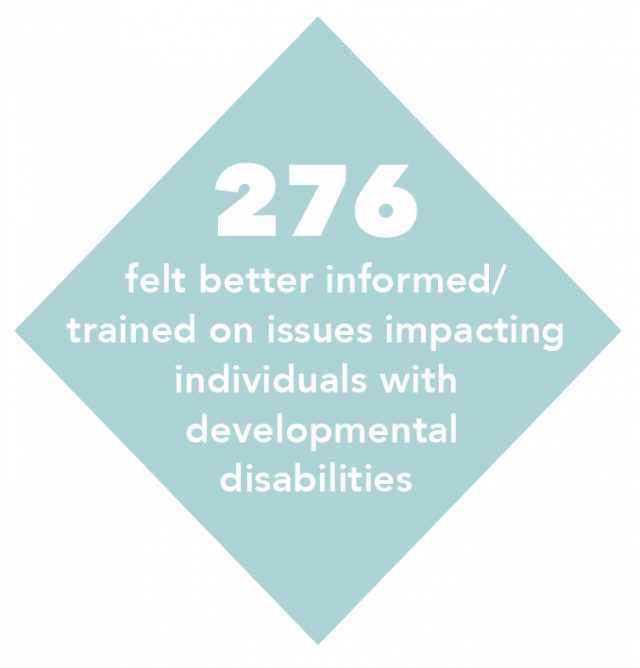 276 felt better informed/trained on issues impacting individuals with developmental disabilities