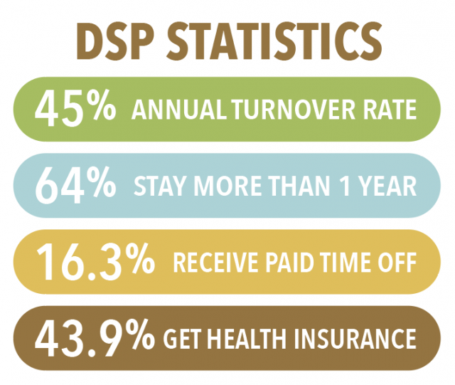 DSP Statistics: 45% annual turnover rate. 64% Stay more than 1 year. 16.3$ Receive paid time off. 43.9% Get health insurance.