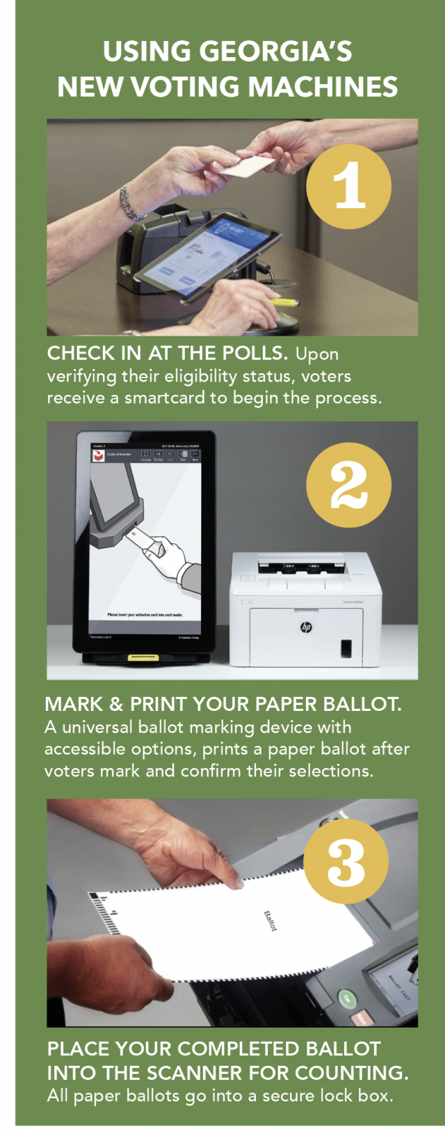 Using Georgia's New Voting Machines: 1) Check in at the polls. Upon verifying their eligibility status, voters receive a smartcard to begin the process. 2) Mark and print your paper ballot. A universal ballot marking device with accessible options, prints a paper ballot after voters mark and confirm their selections. 3) Place your completed ballot into scanner for counting. All paper ballots go into a secure lock box.