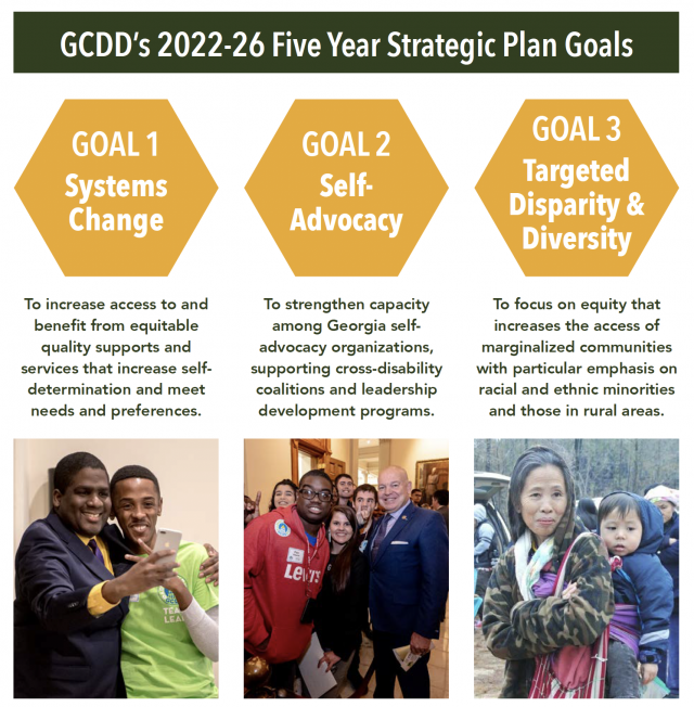 GCDD's 2022-26 Five Year Strategic Plan Goals: GOAL 1 Systems Change: To increase access to and benefit from equitable quality supports and services that increase self determination and meet needs and preferences. GOAL 2 Self- Advocacy: To strengthen capacity among Georgia selfadvocacy organizations, supporting cross-disability coalitions and leadership development programs. GOAL 3 Targeted Disparity & Diversity: To focus on equity that increases the access of marginalized communities with particular emphasis on racial and ethnic minorities and those in rural areas.