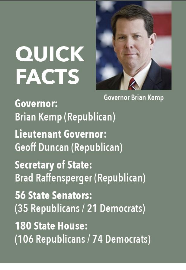 QUICK FACTS: Governor: Brian Kemp (Republican) Lieutenant Governor: Geoff Duncan (Republican) Secretary of State: Brad Raffensperger (Republican) 56 State Senators: (35 Republicans / 21 Democrats) 180 State House: (106 Republicans / 74 Democrats)