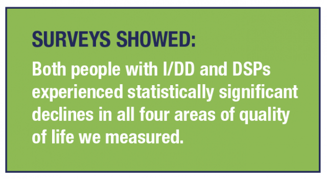 SURVEYS SHOWED: Both people with I/DD and DSPs experienced statistically significant declines in all four areas of quality of life we measured.