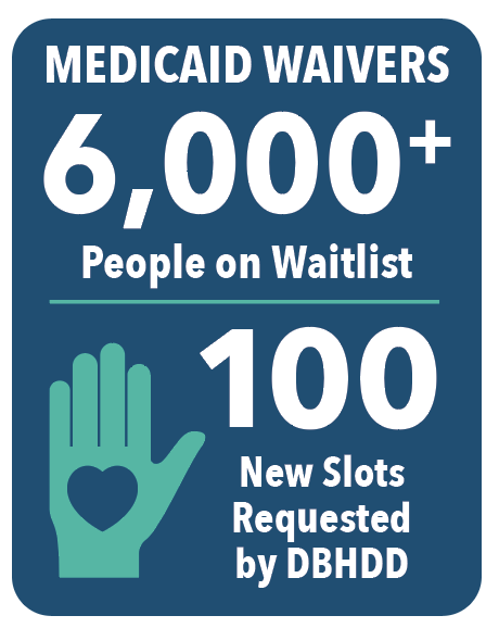 Medicaid Waivers 6,000+ People on Waitlist. 100 new slots requested by DBHDD.