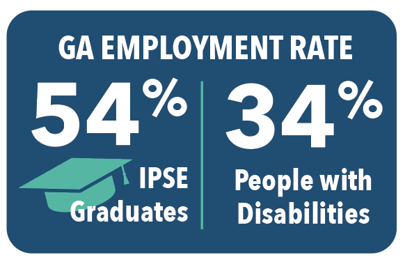 GA Employment Rate: 54% IPSE Graduates, 34% People with disabilities.